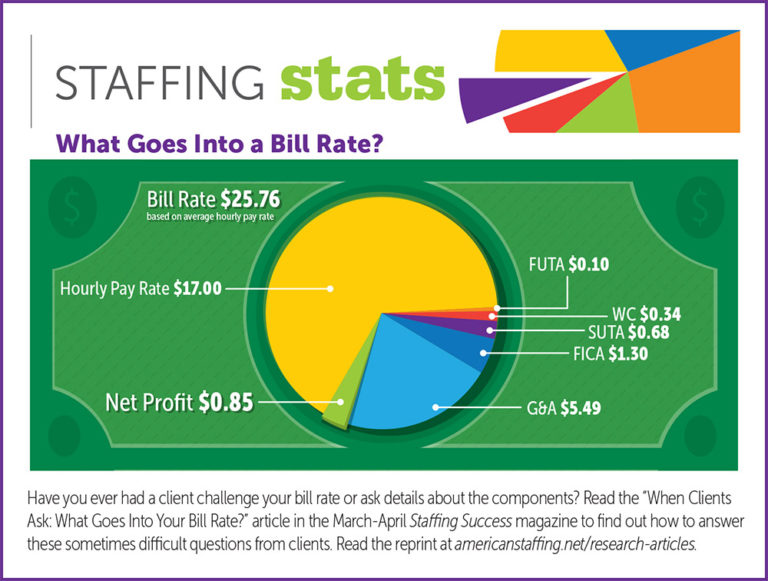 What Costs are Included in a Staffing Agency's Bill Rate?